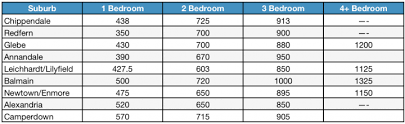 how much does a 3 bedroom apartment cost average electric bill for 4 bedroom apartment free online home