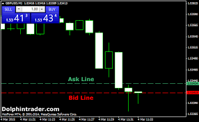 bid and ask bid ask spread lines forex indicator