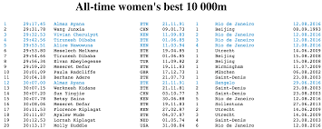 astonishing women u0027s 10 000 meter race resulted in 1 world record