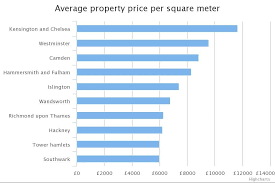 Square Meter What You Could Buy For A Square Metre Of Property In London A New