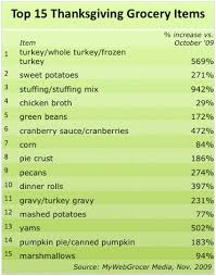 shoppers stick to traditional fare for thanksgiving top 15