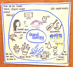 light energy experiments 4th grade sound energy circle map science teach me pinterest thinking
