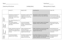 design expert 9 key taxonomy project rubric