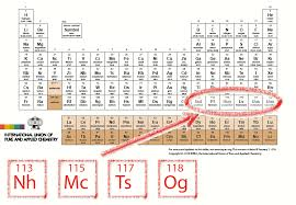 iupac announces the names of the elements 113 115 117 and 118