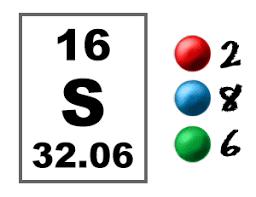 Sulfur On The Periodic Table Chem4kids Com Sulfur Orbital And Bonding Info