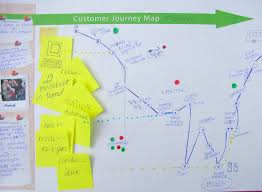 Flow Line Map Definition Customer Journey Map Service Design Tools