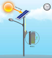 Solar Energy Lighting - solar lighting appropedia the sustainability wiki