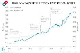 how domino u0027s increased its stock by over 1000 u2013 say2eat u2013 medium
