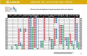 lexus with toyota engine engine oil grade clublexus lexus forum discussion