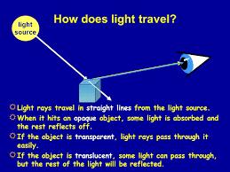 how does light travel images Light ppt video online download jpg