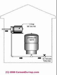 Low Water Pressure In Bathroom Water Pressure Booster Pump And Tank Guide Water Pressure Versus
