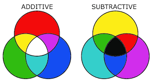 color theory basics u2013 additive and subtractive color mixing