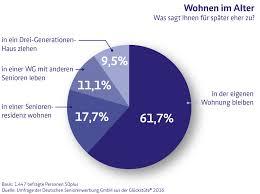 umfrage rentner möchten gerne im altersstudie 2017 deutsche seniorenwerbung