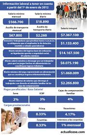 cual fue el aumento en colombia para los pensionados en el 2016 salario mínimo integral aumenta automáticamente desde el 1º de enero