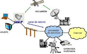imagenes satelitales caracteristicas redes satelitales