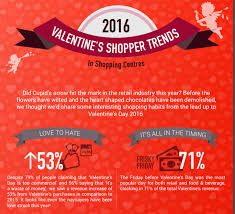 s day shopping infographic day shopping habits across the european