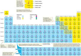 modern periodic table of elements with atomic mass the periodic table candace ellis