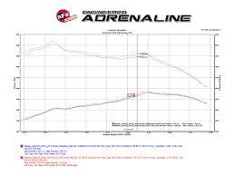 nissan titan catalytic converter afe power 51 76105 e diesel elite momentum hd pro dry s cold air