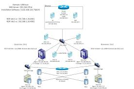 Home Server Network Design Home Lab Srm U2013 Part 1 Environment Setup Vhersey Vcdx Two To