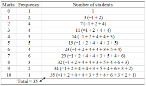what is a frequency table what is cumulative frequency in statistics a plus topper