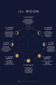 lunar guide moon phases decoded one part