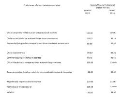 sueldos profesionales en mxico 2016 anuncio fijación salario mínimo 2016 secretaría del trabajo y