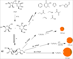 the chemistry of caramel sciencegeist