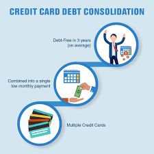 Debt Relief Options Explore Your Options Find Your Credit Card Relief Programs Be Debt Free In 18 36 Months