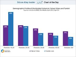 chart of the day the chart of the day this is the younger audience yahoo gets with