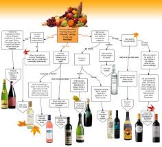 thanksgiving help it u0027s almost thanksgiving this fun and easy flowchart from palm