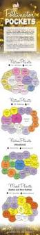 Zone Hardiness Map Zip Code by 25 Best Zone 9 Gardening Ideas On Pinterest Purple Plants