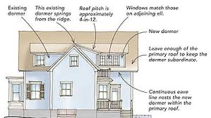 How Much To Build A Dormer Bungalow Designing Shed Dormers Fine Homebuilding