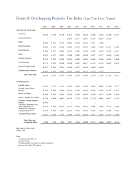 Tax Spreadsheet Property Taxes U0026 Other Tax Information Yorkville Il Official