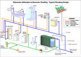First Flush Diverter Plans by Roof Water Harvesting With Ground Water Recharge System