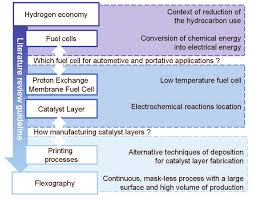 Fuel cells active layers realisation by printing processes