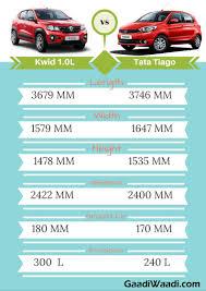 renault kwid 800cc price renault kwid 1000 vs tata tiago u2013 spec comparison gaadiwaadi com