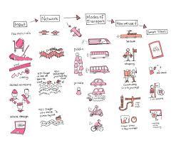 Information Mapping Illustration Caroline Chapple