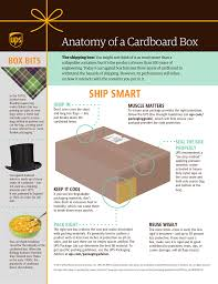 United Bags Cost Anatomy Of A Cardboard Box