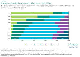 six economic facts about health care and health insurance markets