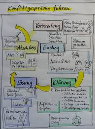 konfliktgespräche konflikte michael völker beratung supervision coaching