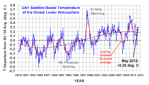 james hansen u0027s climate forecast of 1988 a whopping 150 wrong