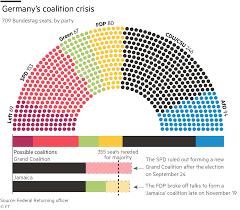 History Of The German Flag Germany Politics Poll Tracker U2014 Ft Com