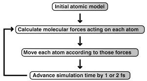 molecular dynamics simulations and drug discovery bmc biology