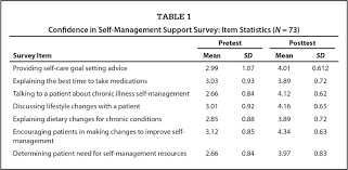 influence of a patient centered care coordination clinical module