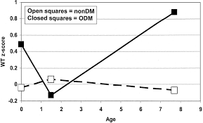 early growth in offspring of diabetic mothers diabetes care