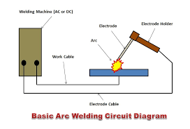 what is arc welding how arc welding works the welding master