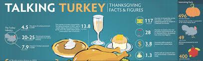 happy thanksgiving let s talk turkey