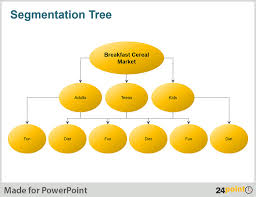 marketing presentations to understand product segmentation