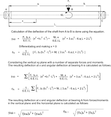 Beam Deflection Table by Shaft Deflections