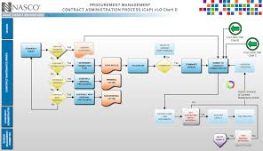 25 images of circular flow chart template visio infovia net